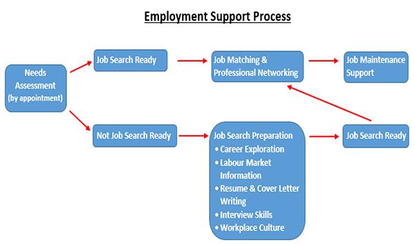 LASS_Employment
